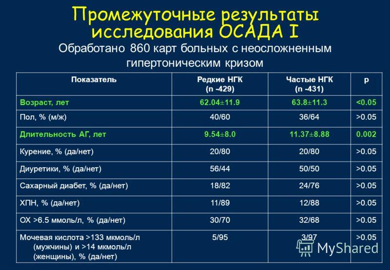 Промежуточные результаты исследования ОСАДА I Обработано 860 карт больных с неосложненным гипертоническим кризом ПоказательРедкие НГК (n -429) Частые НГК (n -431) р Возраст, лет62.04±11.963.8±11.30.05 Длительность АГ, лет9.54±8.011.37±8.880.002 Курен