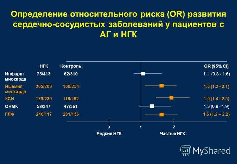 Определение относительного риска (OR) развития сердечно-сосудистых заболеваний у пациентов с АГ и НГК Частые НГКРедкие НГК НГККонтрольOR (95% CI) Инфаркт миокарда 75/41362/3101.1 (0.8 - 1.6) Ишемия миокарда 205/203160/2541.6 (1.2 - 2.1) ХСН179/230116