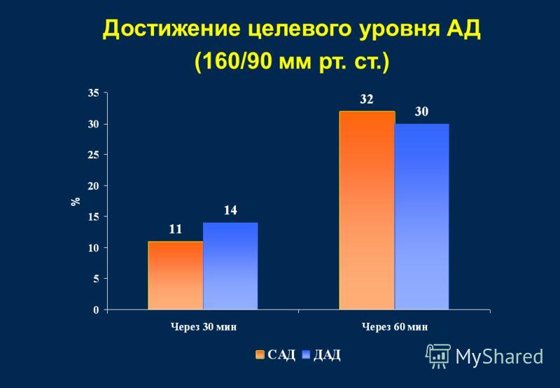 Достижение целевого уровня АД (160/90 мм рт. ст.)