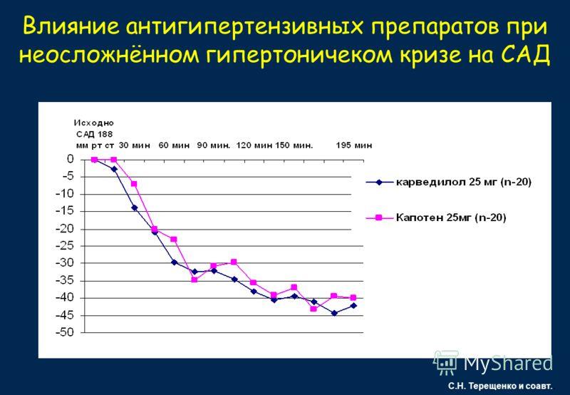 Влияние антигипертензивных препаратов при неосложнённом гипертоничеком кризе на САД С.Н. Терещенко и соавт.. P