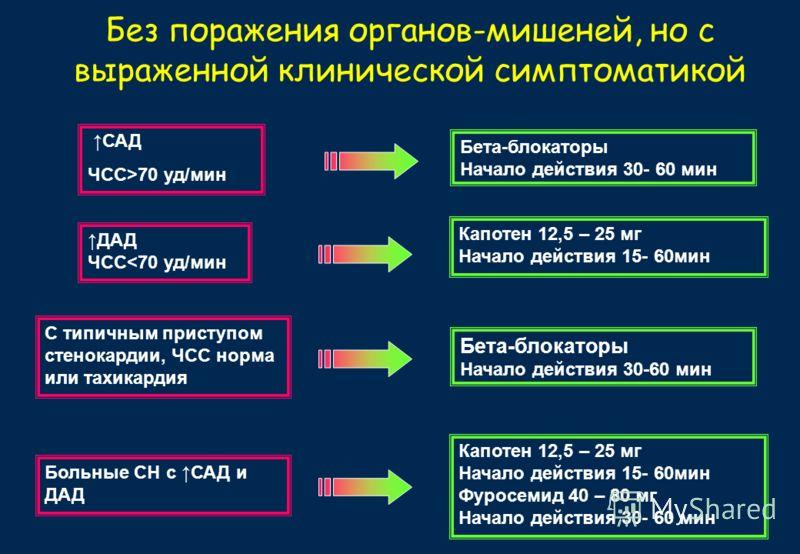 Без поражения органов-мишеней, но с выраженной клинической симптоматикой САД ЧСС>70 уд/мин ДАД ЧСС