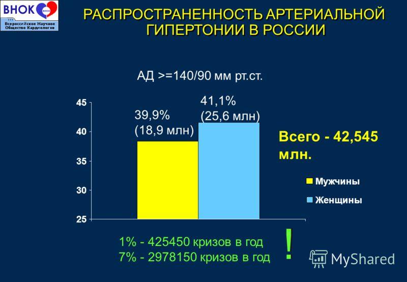 Всего - 42,545 млн. АД >=140/90 мм рт.ст. РАСПРОСТРАНЕННОСТЬ АРТЕРИАЛЬНОЙ ГИПЕРТОНИИ В РОССИИ 25 30 35 40 45 Мужчины Женщины 39,9% (18,9 млн) 41,1% (25,6 млн) 1% - 425450 кризов в год 7% - 2978150 кризов в год ! !