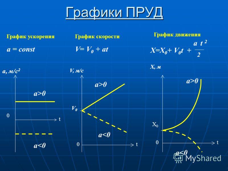 Графики ПРУД 0 t a>0 a0 a0 a