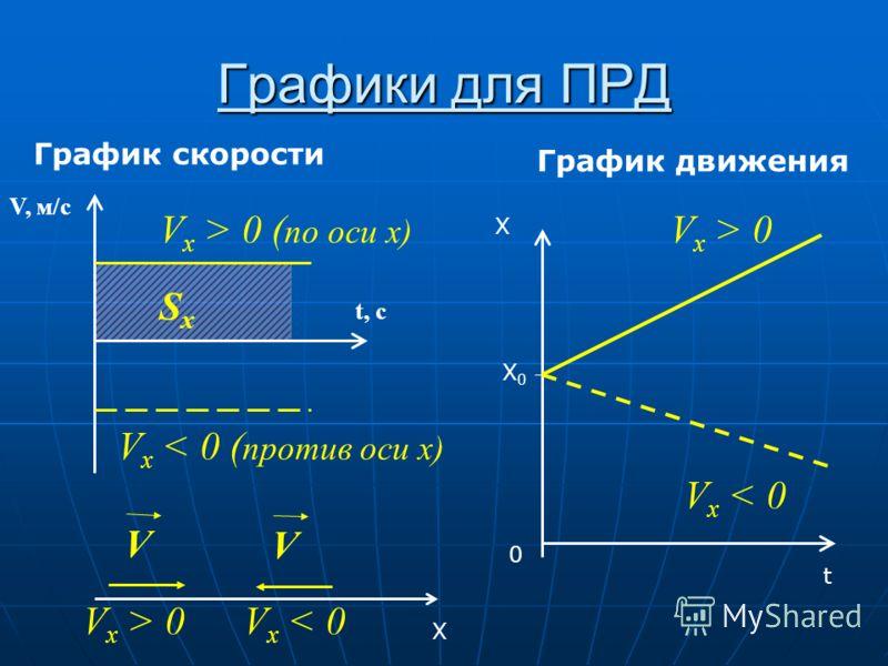 Графики для ПРД График скорости График движения V, м/с t, c SxSx V x > 0 ( по оси x) V x < 0 ( против оси x) X V V x > 0 V V x < 0 0 t X X0X0 V x > 0 V x < 0
