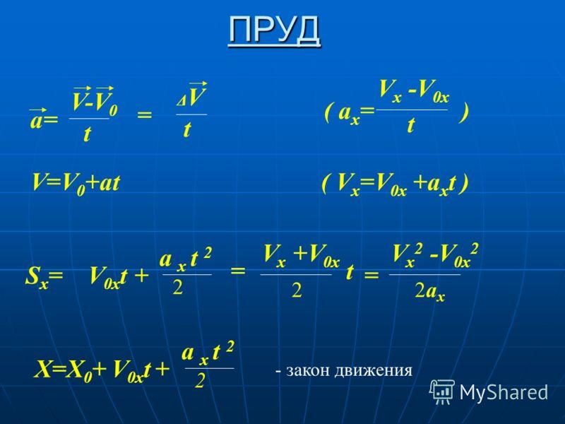 ПРУД a= V-V 0 t = ΔVΔV t ( a x = ) V x -V 0x t V=V 0 +at ( V x =V 0x +a x t ) S x = V 0x t + a x t 2 2 = V x +V 0x 2 t V x 2 -V 0x 2 2ax 2ax = X=X 0 + V 0x t + a x t 2 2 - закон движения