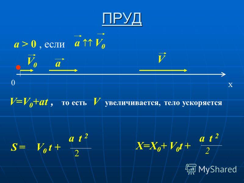 ПРУД а > 0, если a V 0 0 X V0V0 a V V=V 0 +at, то есть V увеличивается, тело ускоряется S = V 0 t + a t 2 2 X=X 0 + V 0 t + a t 2 2