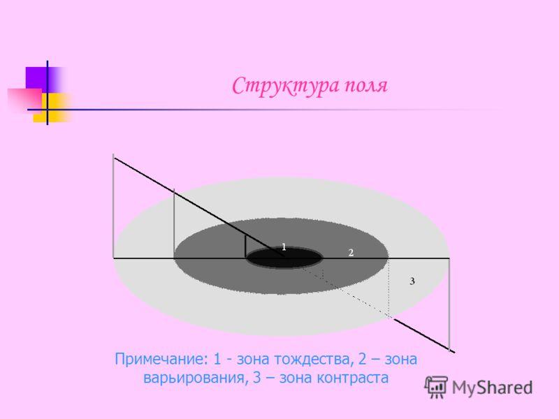 Структура поля Примечание: 1 - зона тождества, 2 – зона варьирования, 3 – зона контраста