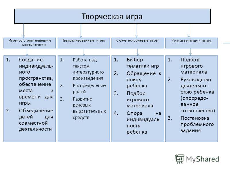 Развитие речевых выразительных
