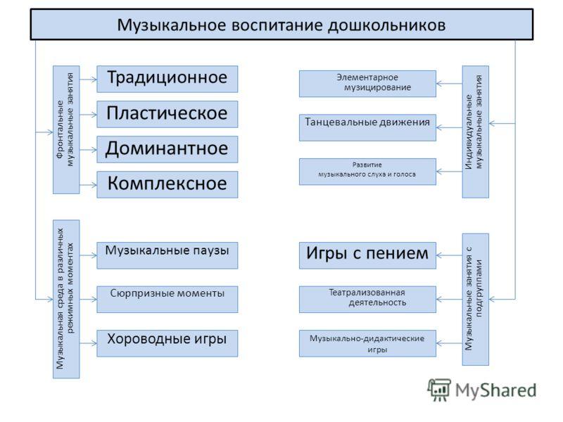 дошкольников Музыкальная