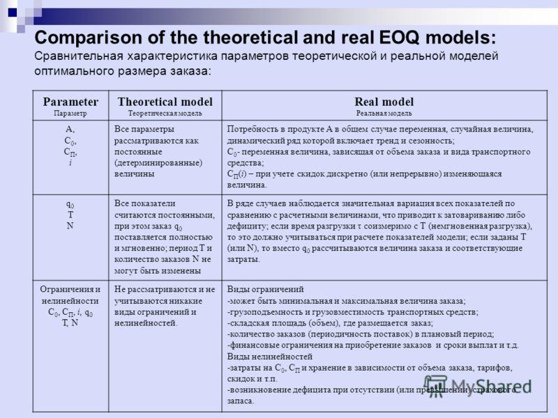 Comparison of the theoretical and real EOQ models: Сравнительная характеристика параметров теоретической и реальной моделей оптимального размера заказа: Parameter Параметр Theoretical model Теоретическая модель Real model Реальная модель А, С 0, С П,