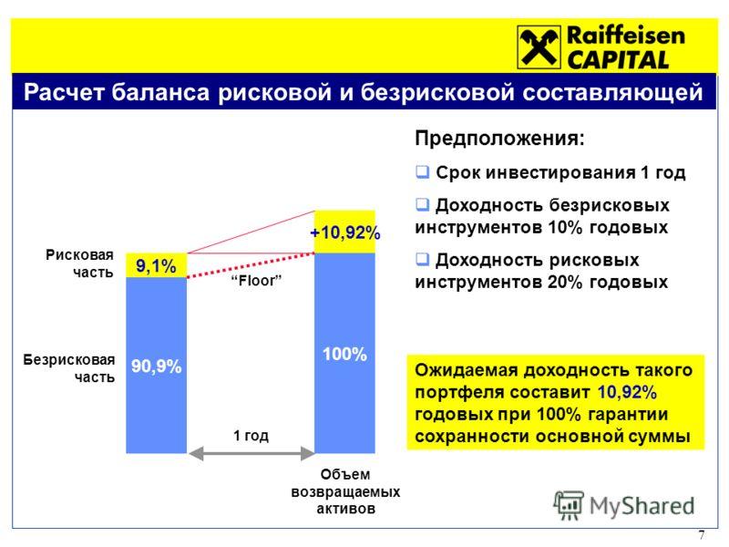7 Расчет баланса рисковой и безрисковой составляющей 90,9% Безрисковая часть 9,1% Рисковая часть 1 год 100% Floor +10,92% Предположения: Срок инвестирования 1 год Доходность безрисковых инструментов 10% годовых Доходность рисковых инструментов 20% го