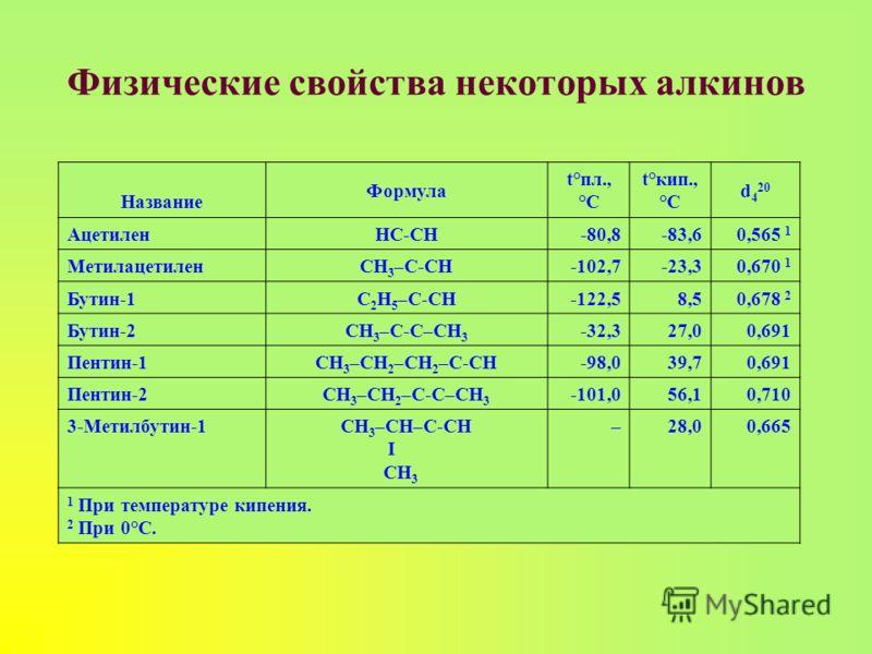 Физические свойства некоторых алкинов Название Формула t°пл., °C t°кип., °C d 4 20 АцетиленHC-CH-80,8-83,60,565 1 МетилацетиленCH 3 –C-CH-102,7-23,30,670 1 Бутин-1C 2 H 5 –C-CH-122,5 8,50,678 2 Бутин-2CH 3 –C-C–CH 3 -32,3 27,00,691 Пентин-1CH 3 –CH 2