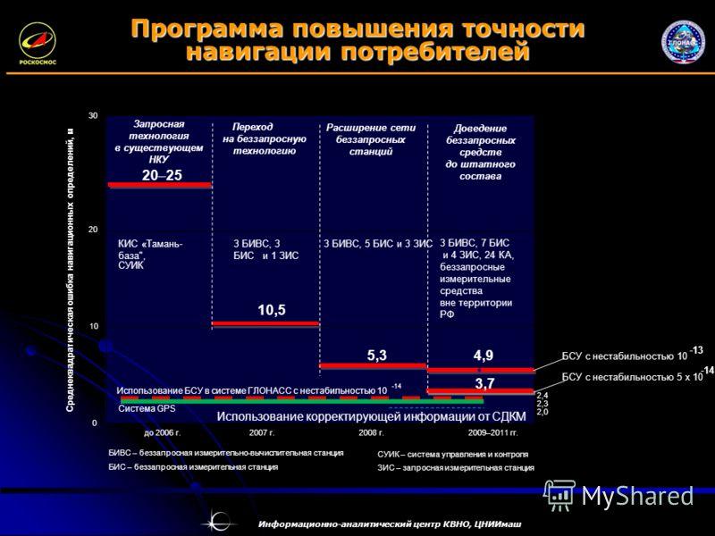 Информационно-аналитический центр КВНО, ЦНИИмаш Программа повышения точности навигации потребителей 0 20 30 до 2006 г.2007 г.2008 г.2009 – 2011 гг. Среднеквадратическая ошибка навигационных определений, м БИВС – беззапросная измерительно-вычислительн