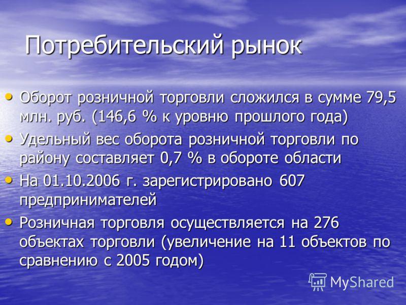 Потребительский рынок Оборот розничной торговли сложился в сумме 79,5 млн. руб. (146,6 % к уровню прошлого года) Удельный вес оборота розничной торговли по району составляет 0,7 % в обороте области На 01.10.2006 г. зарегистрировано 607 предпринимател