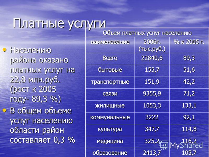 Платные услуги Населению района оказано платных услуг на 22,8 млн.руб. (рост к 2005 году- 89,3 %) Населению района оказано платных услуг на 22,8 млн.руб. (рост к 2005 году- 89,3 %) В общем объеме услуг населению области район составляет 0,3 % В общем