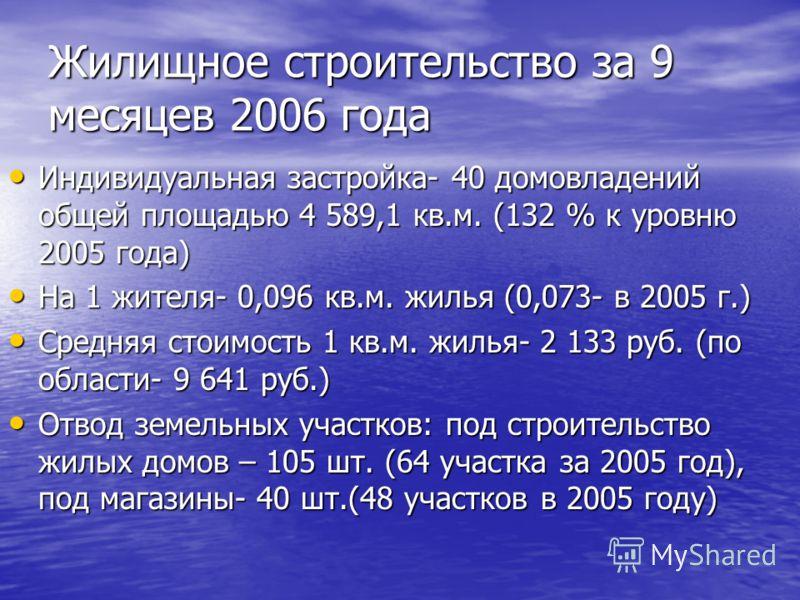 Жилищное строительство за 9 месяцев 2006 года Индивидуальная застройка- 40 домовладений общей площадью 4 589,1 кв.м. (132 % к уровню 2005 года) Индивидуальная застройка- 40 домовладений общей площадью 4 589,1 кв.м. (132 % к уровню 2005 года) На 1 жит