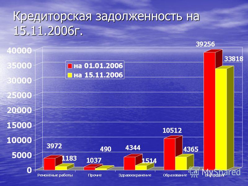 Кредиторская задолженность на 15.11.2006г.