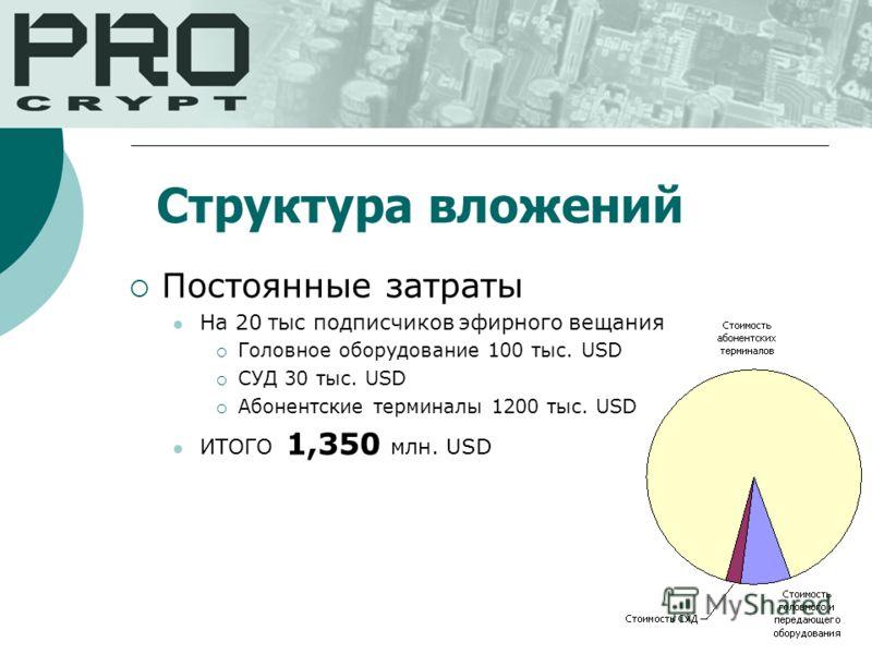 Структура вложений Постоянные затраты На 20 тыс подписчиков эфирного вещания Головное оборудование 100 тыс. USD СУД 30 тыс. USD Абонентские терминалы 1200 тыс. USD ИТОГО 1,350 млн. USD