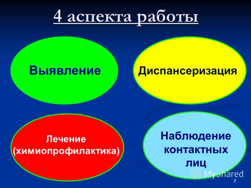 4 аспекта работы 2 Выявление Диспансеризация Лечение (химиопрофилактика) Наблюдение контактных лиц