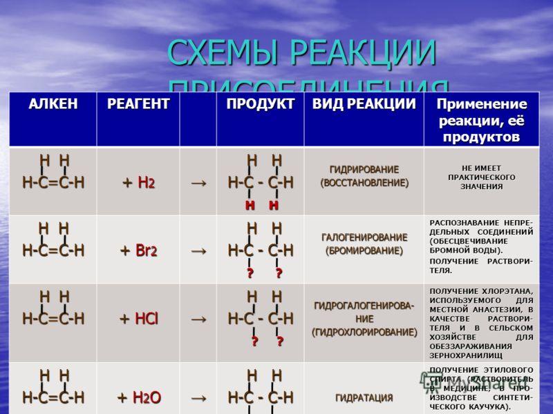 Гидрогалогенирование гомологов этилена ПравилоПравило В.В. Марковникова Правило Атом водорода присоединяется к наиболее гидрированному атому углерода при двойной связи, а атом галогена или гидроксогруппа – к наименее гидрированному. Атом водорода при