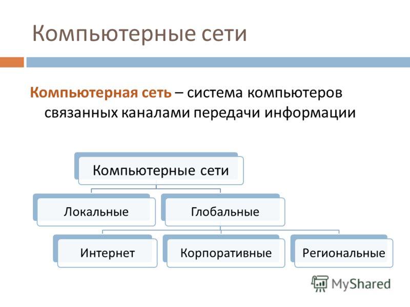 Компьютерная сеть – система компьютеров связанных каналами передачи информации Компьютерные сети ЛокальныеГлобальныеИнтернетКорпоративныеРегиональные