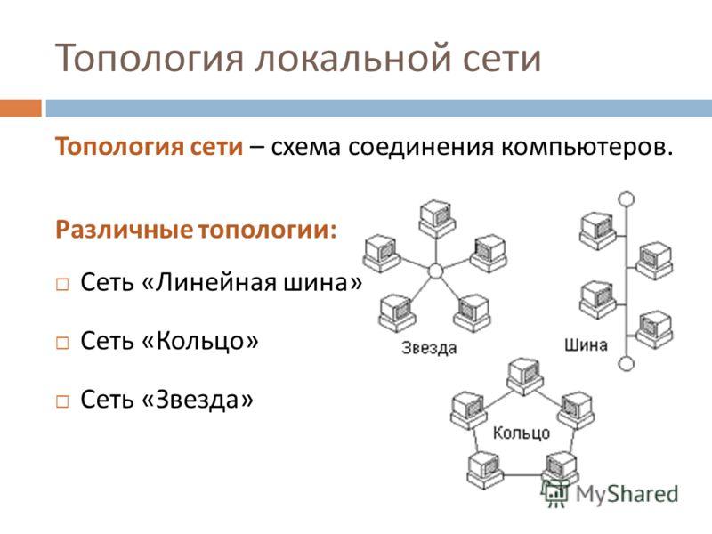 Топология локальной сети Топология сети – схема соединения компьютеров. Различные топологии : Сеть « Линейная шина » Сеть « Кольцо » Сеть « Звезда »