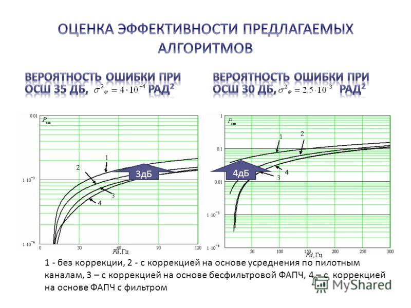1 - без коррекции, 2 - с коррекцией на основе усреднения по пилотным каналам, 3 – с коррекцией на основе бесфильтровой ФАПЧ, 4 – с коррекцией на основе ФАПЧ с фильтром 3дБ 4дБ