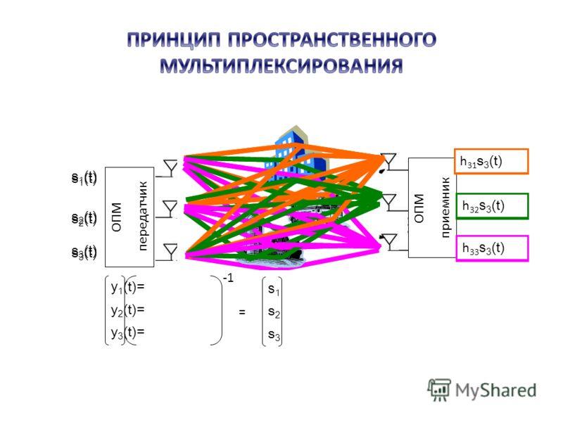 y 1 (t) = y 2 (t) = y 3 (t) = ОПМ передатчик ОПМ приемник h 11 s 1 (t) h 12 s 1 (t) h 13 s 1 (t) s 1 (t) h 21 s 2 (t) h 22 s 2 (t) h 23 s 2 (t) s 2 (t) h 31 s 3 (t) h 32 s 3 (t) h 33 s 3 (t) s 3 (t) ++ ++ ++ = s1s1 s2s2 s3s3 s 1 (t) s 2 (t) s 3 (t)