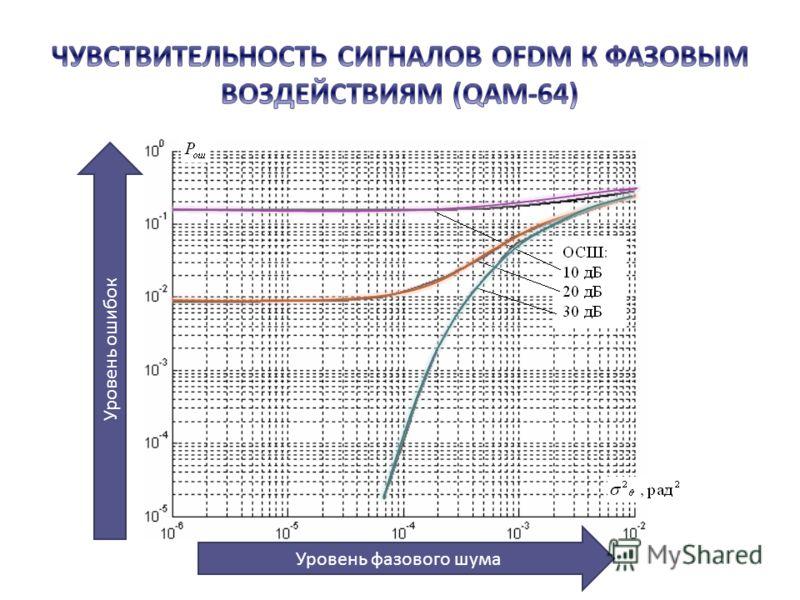 Уровень фазового шума Уровень ошибок