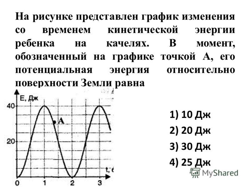 На рисунке представлен график изменения со временем кинетической энергии ребенка на качелях. В момент, обозначенный на графике точкой А, его потенциальная энергия относительно поверхности Земли равна 1) 10 Дж 2) 20 Дж 3) 30 Дж 4) 25 Дж