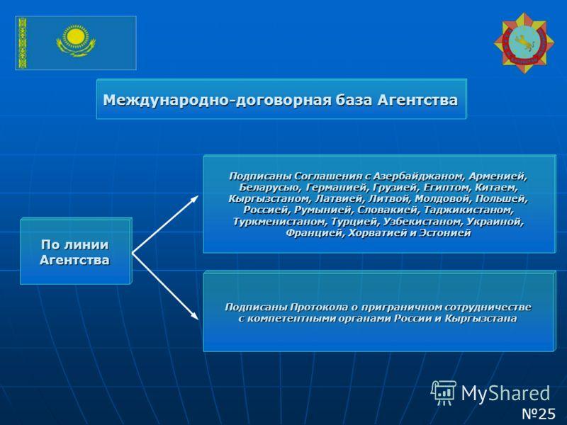 Международно-договорная база Агентства Подписаны Соглашения с Азербайджаном, Арменией, Беларусью, Германией, Грузией, Египтом, Китаем, Кыргызстаном, Латвией, Литвой, Молдовой, Польшей, Россией, Румынией, Словакией, Таджикистаном, Туркменистаном, Турц