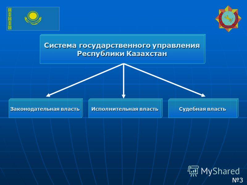 Система государственного управления Республики Казахстан Исполнительная власть Законодательная власть Судебная власть 3