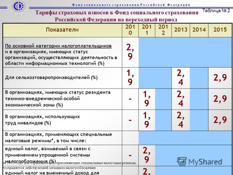 Тарифы страховых взносов в Фонд социального страхования Российской Федерации на переходный период Показатели 201 0 201 1 201 2 201320142015 По основной категории налогоплательщиков и в организациях, имеющих статус организаций, осуществляющих деятельн