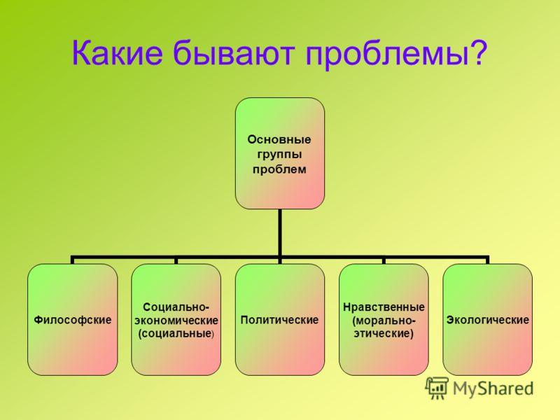 Какие бывают проблемы? Основные группы проблем Философские Социально- экономические (социальные) Политические Нравственные (морально- этические) Экологические