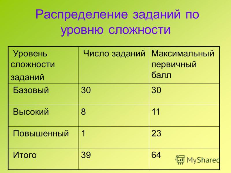Распределение заданий по уровню сложности Уровень сложности заданий Число заданийМаксимальный первичный балл Базовый30 Высокий811 Повышенный123 Итого3964