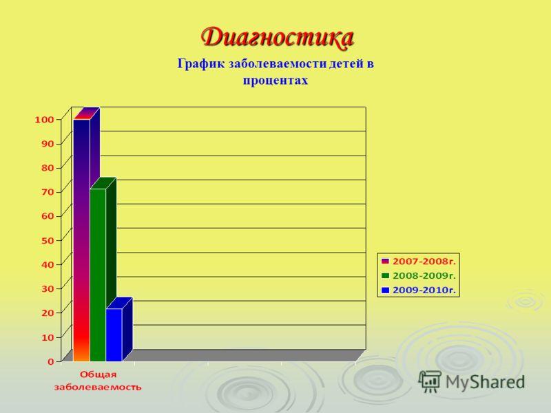 Диагностика График заболеваемости детей в процентах