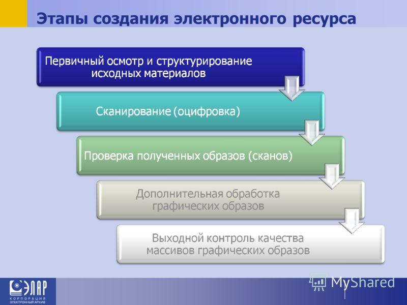 Этапы создания электронного ресурса