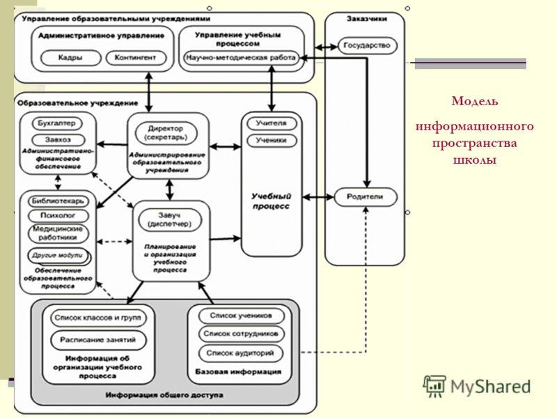 Модель информационного пространства школы