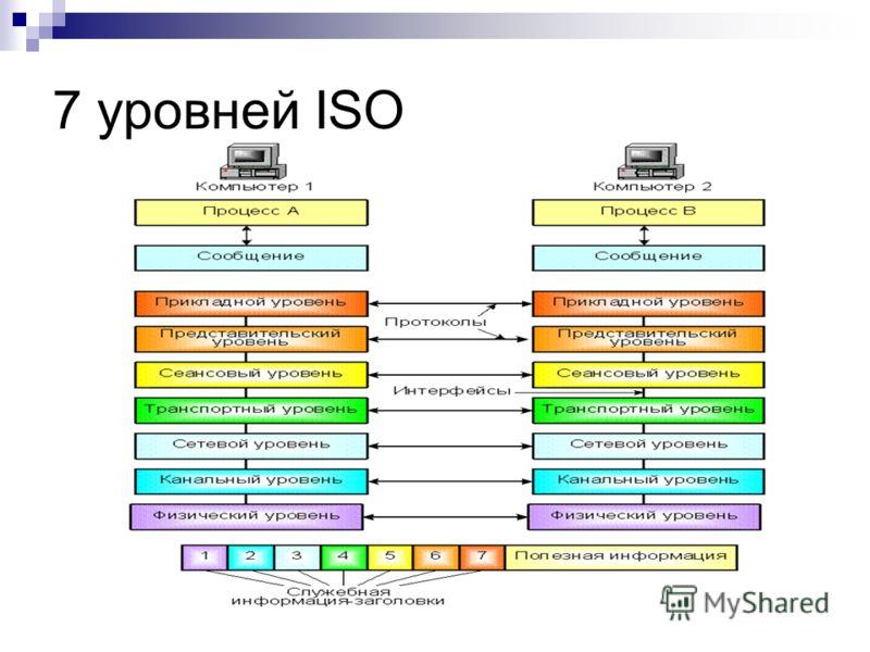 7 уровней ISO