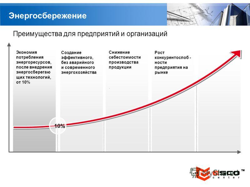 YOUR LOGO Энергосбережение Создание эффективного, без аварийного и современного энергохозяйства Рост конкурентоспоб - ности предприятия на рынке Экономия потребления энергоресурсов, после внедрения энергосберегаю щих технологий, от 10% Снижение себес