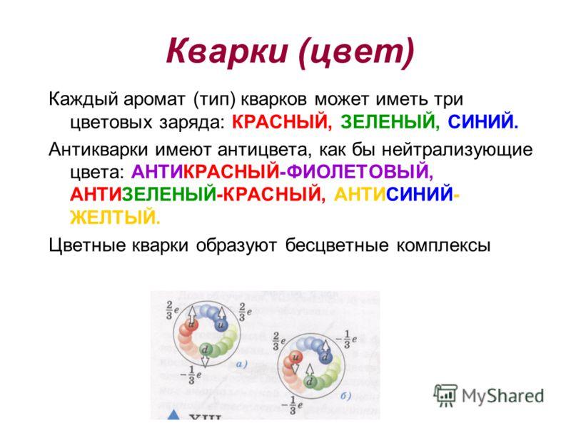 Кварки (цвет) Каждый аромат (тип) кварков может иметь три цветовых заряда: КРАСНЫЙ, ЗЕЛЕНЫЙ, СИНИЙ. Антикварки имеют антицвета, как бы нейтрализующие цвета: АНТИКРАСНЫЙ-ФИОЛЕТОВЫЙ, АНТИЗЕЛЕНЫЙ-КРАСНЫЙ, АНТИСИНИЙ- ЖЕЛТЫЙ. Цветные кварки образуют бесцв
