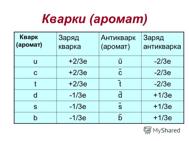 Кварки (аромат) Кварк (аромат) Заряд кварка Антикварк (аромат) Заряд антикварка u+2/3еũ-2/3е c+2/3еc̃-2/3е t+2/3еt̃-2/3е d-1/3еd̃d̃+1/3е s-1/3еs̃̃+1/3е b-1/3еb̃b̃+1/3е