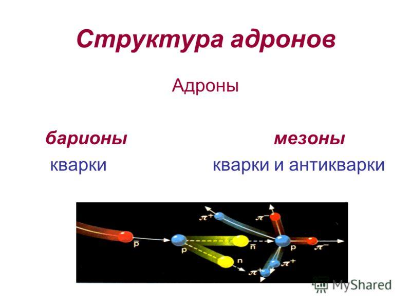 Структура адронов Адроны барионы мезоны кварки кварки и антикварки