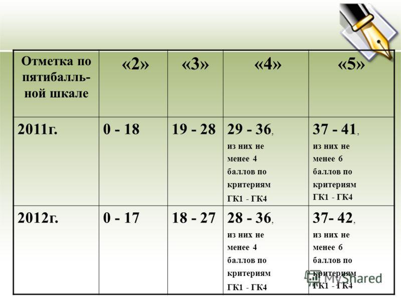 Отметка по пятибалль- ной шкале «2»«3» «4»«5» 2011г.0 - 1819 - 2829 - 36, из них не менее 4 баллов по критериям ГК1 - ГК4 37 - 41, из них не менее 6 баллов по критериям ГК1 - ГК4 2012г.0 - 1718 - 2728 - 36, из них не менее 4 баллов по критериям ГК1 -