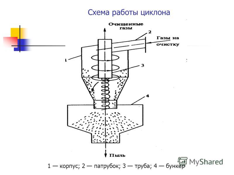 Схема работы циклона 1 корпус; 2 патрубок; 3 труба; 4 бункер