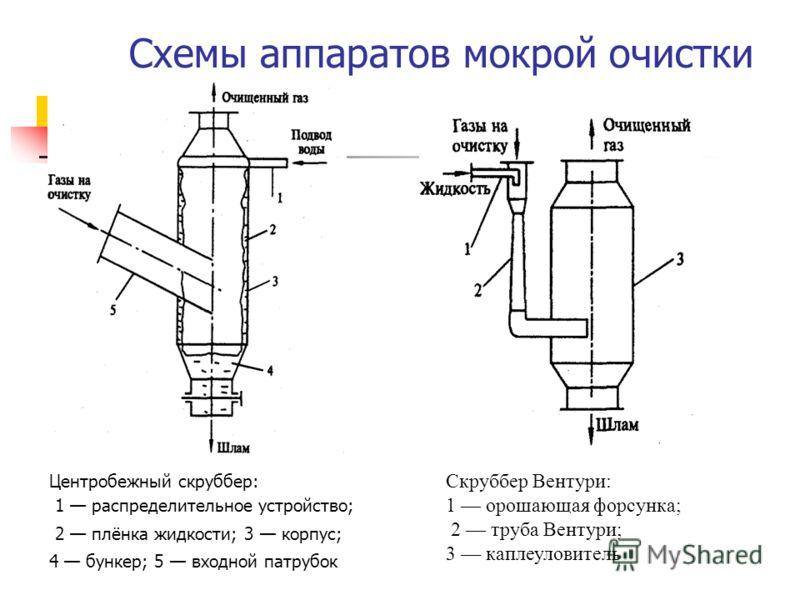 Схемы аппаратов мокрой очистки Центробежный скруббер: 1 распределительное устройство; 2 плёнка жидкости; 3 корпус; 4 бункер; 5 входной патрубок Скруббер Вентури: 1 орошающая форсунка; 2 труба Вентури; 3 каплеуловитель