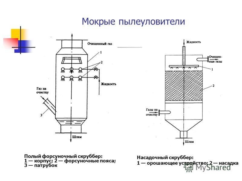 Мокрые пылеуловители Полый форсуночный скруббер: 1 корпус; 2 форсуночные пояса; 3 патрубок Насадочный скруббер: 1 орошающее устройство; 2 насадка