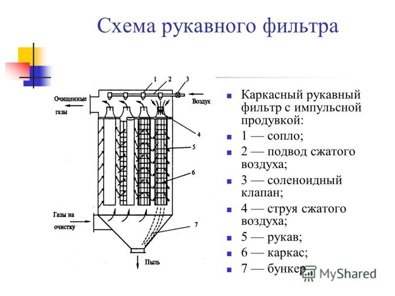 Схема рукавного фильтра Каркасный рукавный фильтр с импульсной продувкой: 1 сопло; 2 подвод сжатого воздуха; 3 соленоидный клапан; 4 струя сжатого воздуха; 5 рукав; 6 каркас; 7 бункер
