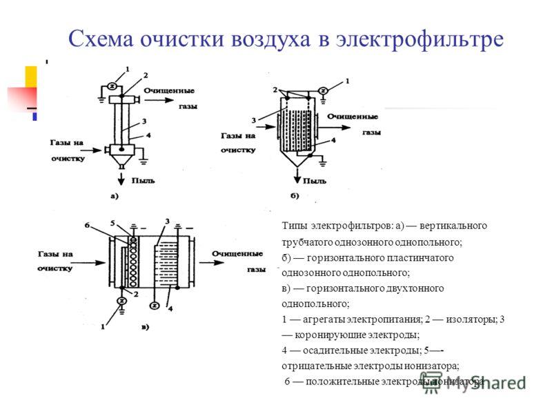 Схема очистки воздуха в электрофильтре Типы электрофильтров: а) вертикального трубчатого однозонного однопольного; б) горизонтального пластинчатого однозонного однопольного; в) горизонтального двухтонного однопольного; 1 агрегаты электропитания; 2 из