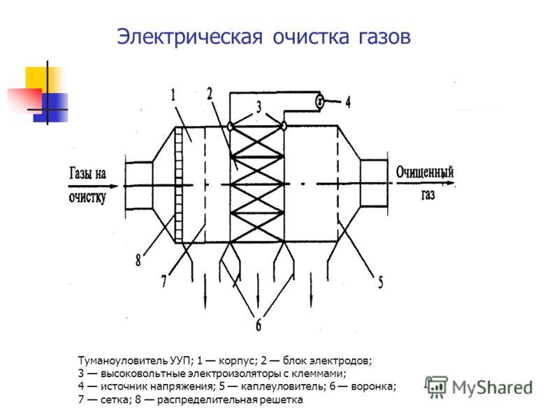 Электрическая очистка газов Туманоуловитель УУП; 1 корпус; 2 блок электродов; 3 высоковольтные электроизоляторы с клеммами; 4 источник напряжения; 5 каплеуловитель; 6 воронка; 7 сетка; 8 распределительная решетка